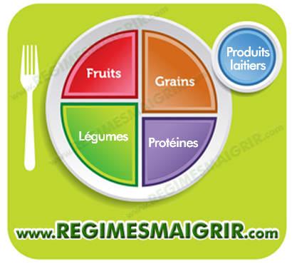 Assiette MyPlate qui remplace la pyramide alimentaire