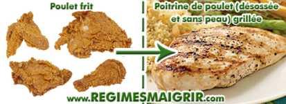 Remplacer le poulet frit par des poitrines de poulet sans os ni peau grillées