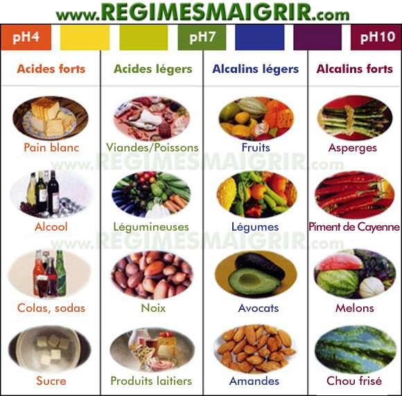Tableau des aliments alcalins et acides dont la consommation pourrait changer le pH dans le corps