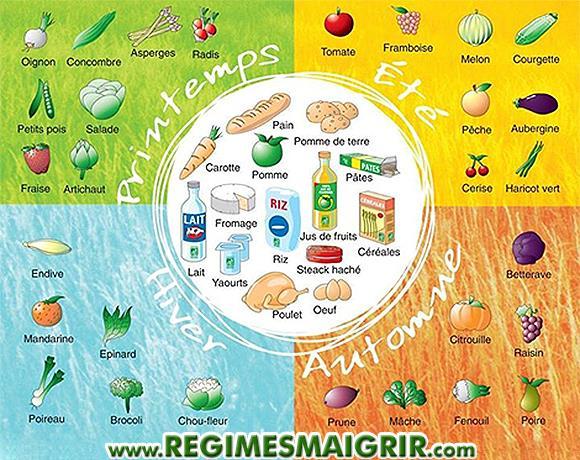 Quelques fruits et légumes conseillés pour les 4 saisons de l'année