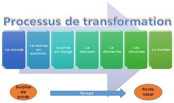 Les étapes pour modifier la masse du corps selon l'objectif souhaité