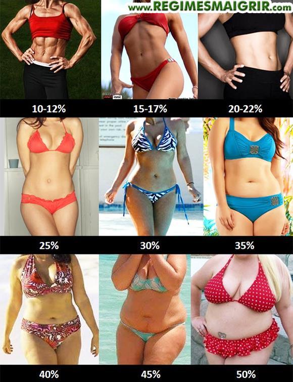 Ce que donnent diff�rents pourcentages de masse grasse sur le corps d'une femme
