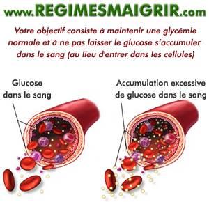 Un excès de glucose dans le sang n'est pas bon pour la santé