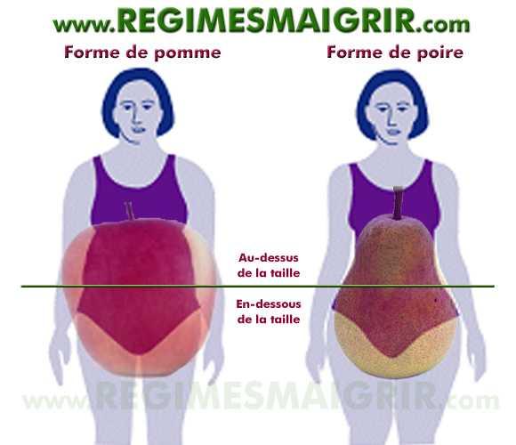 Le fait d'avoir un corps en forme de pomme ou de poire change beaucoup de choses en termes de santé physiologique ou psychologique