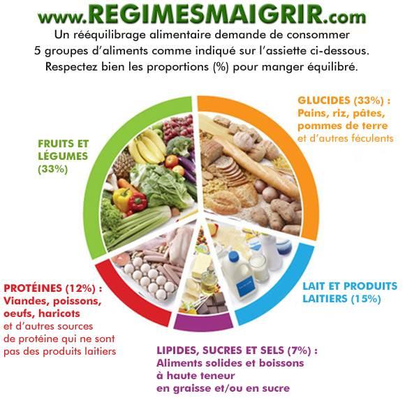 Un rééquilibrage alimentaire implique que vous composez votre assiette ainsi