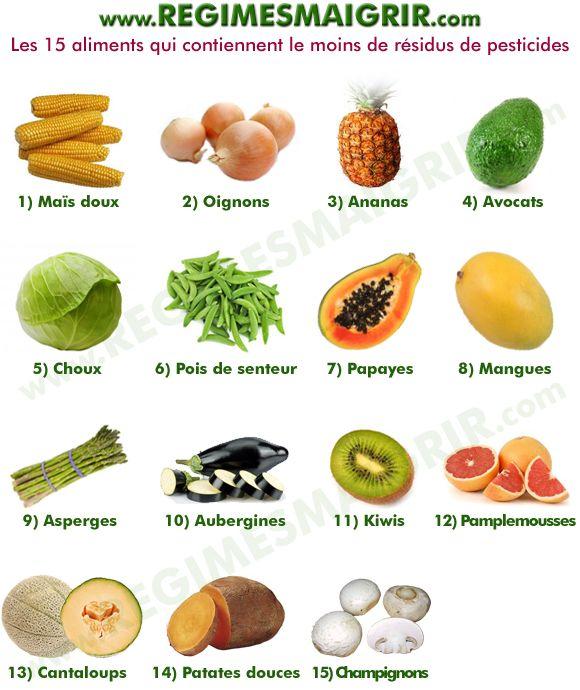 Liste des 15 aliments les moins chargés en reliquats de substances chimiques