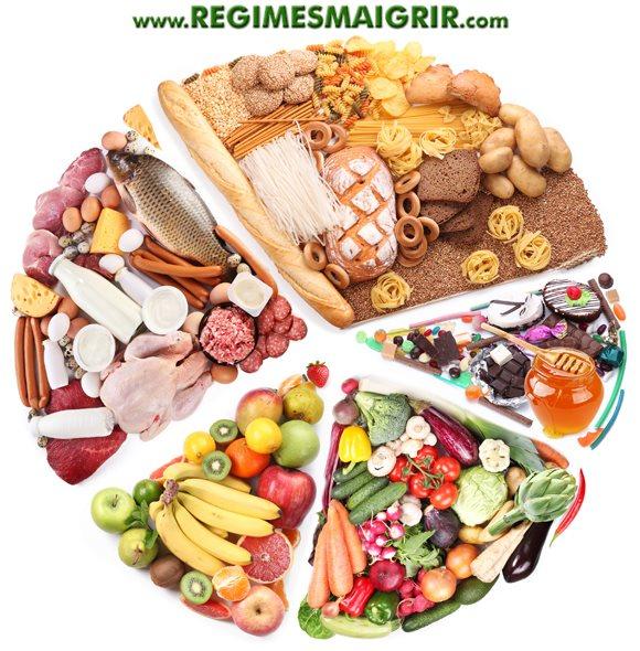 Voici comment une alimentation saine est composée